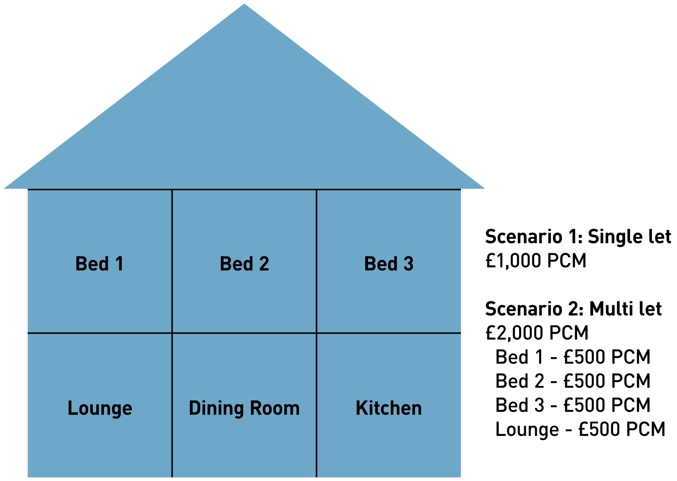A diagram showing how the typical monthly income (rent) from single lets compares with multi-lets
